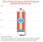 Learn more about AZVA at http://azva.k12.com/