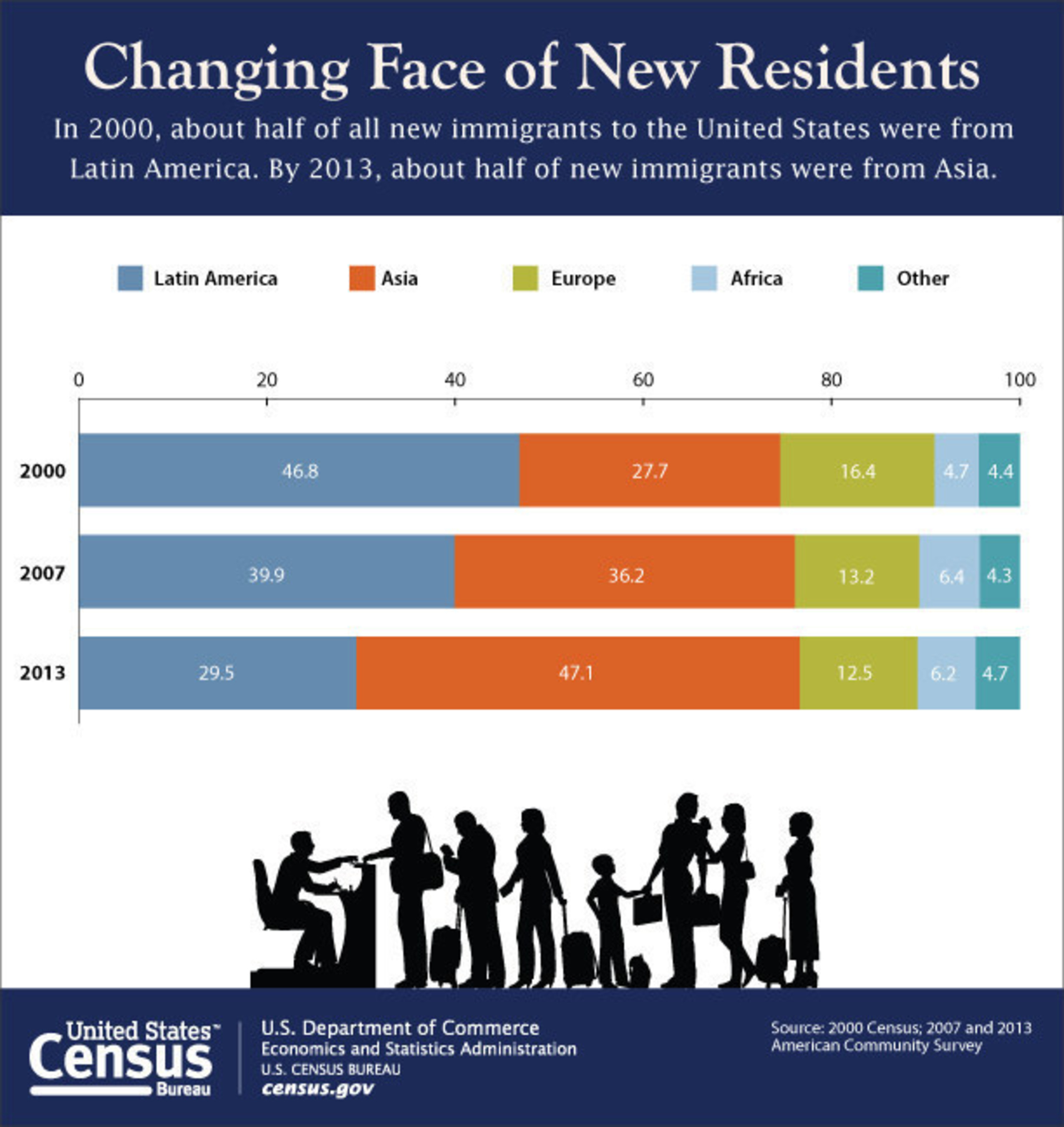 According to the U.S. Census Bureau, in 2013 more than half of new immigrants were from Asia. For more information, click here.