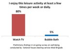 New survey probes factors which influence well-being, including leisure activity.