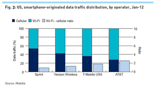 Most Smartphone Subscribers Use Wi-Fi as Their Primary Connection for Data Usage According to New