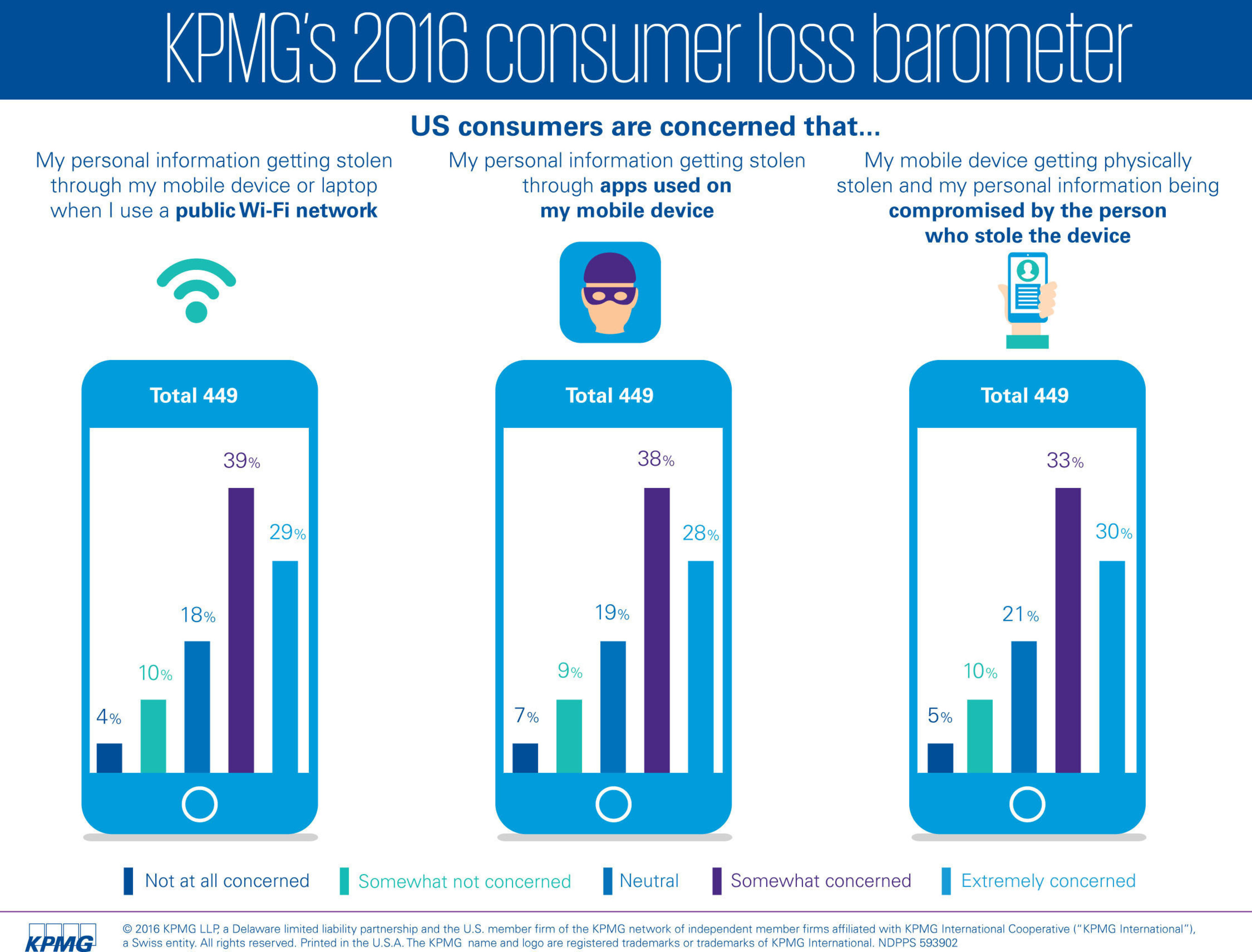 Mobile Customers Split On Personal Data Collection For Government Use: KPMG Study