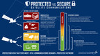 When it comes to satellite communications, do you know the difference between protected and secure? This graphic breaks down the qualities and mission spaces of the two.