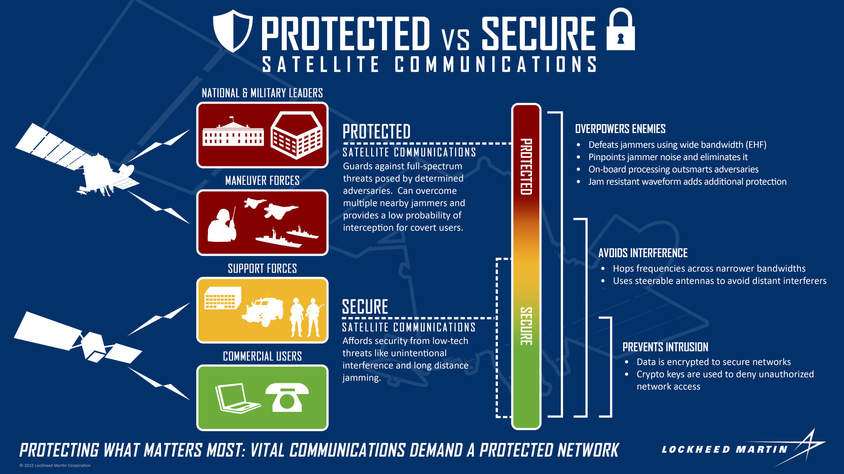 When it comes to satellite communications, do you know the difference between protected and secure? This ...