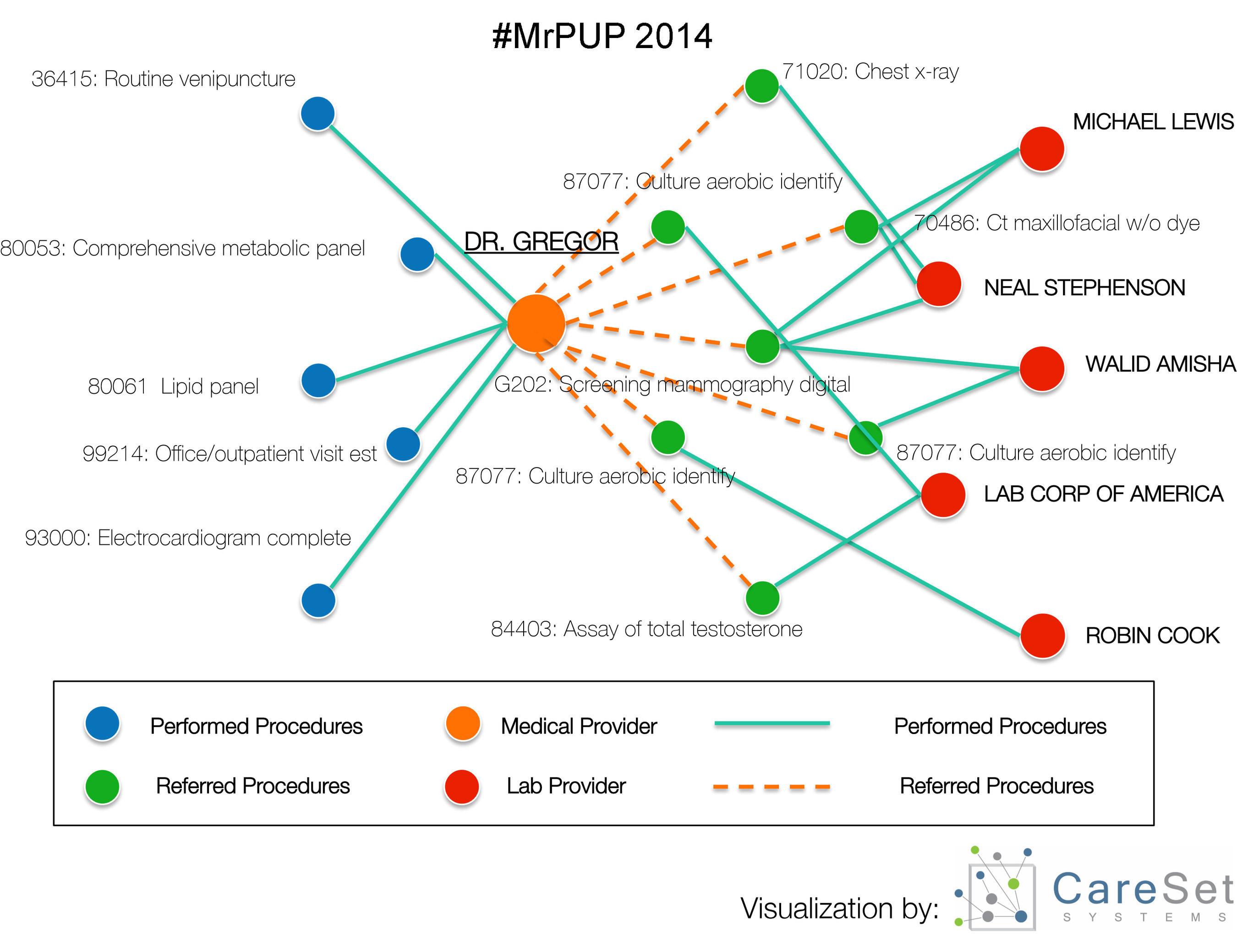 2014 Medicare Referring Provider Utilization for Procedures (MrPUP) Dataset