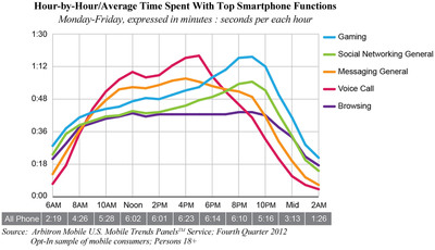 Arbitron Mobile: Prime time is peak time for mobile gaming and social media.  (PRNewsFoto/Arbitron Inc.)