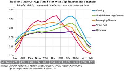 Arbitron Mobile: Prime time is peak time for mobile gaming and social media. (PRNewsFoto/Arbitron Inc.) (PRNewsFoto/ARBITRON INC.)