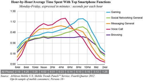 Arbitron Mobile: Prime time is peak time for mobile gaming and social media. (PRNewsFoto/Arbitron Inc.) ...