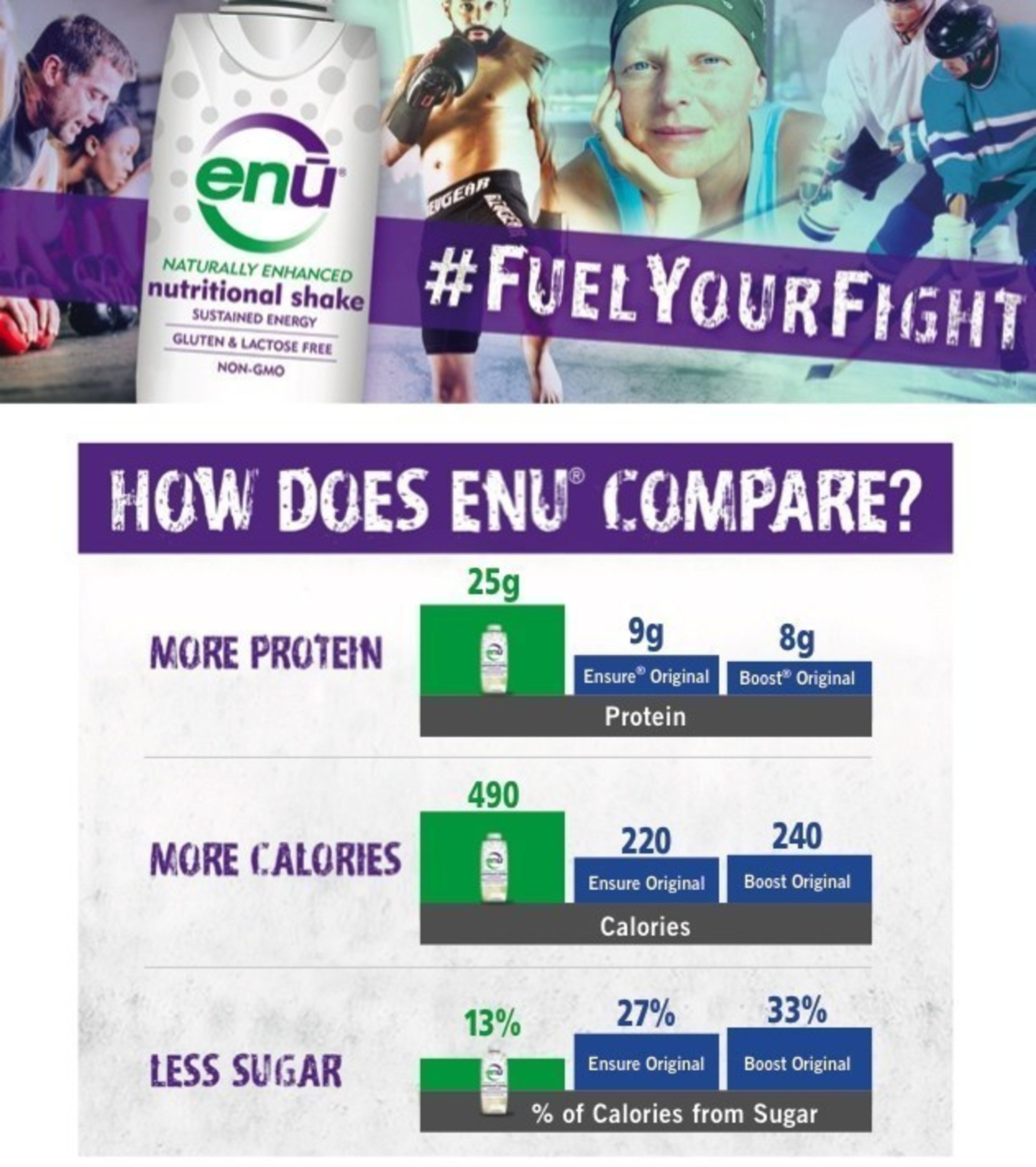 ENU(R) Complete Enteral Nutrition Formula Featured in Leading National Publication, HIV Plus