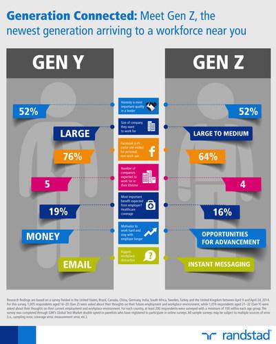 Generation Connected: Meet Gen Z, the newest generation arriving to a workforce near you (PRNewsFoto/Randstad)