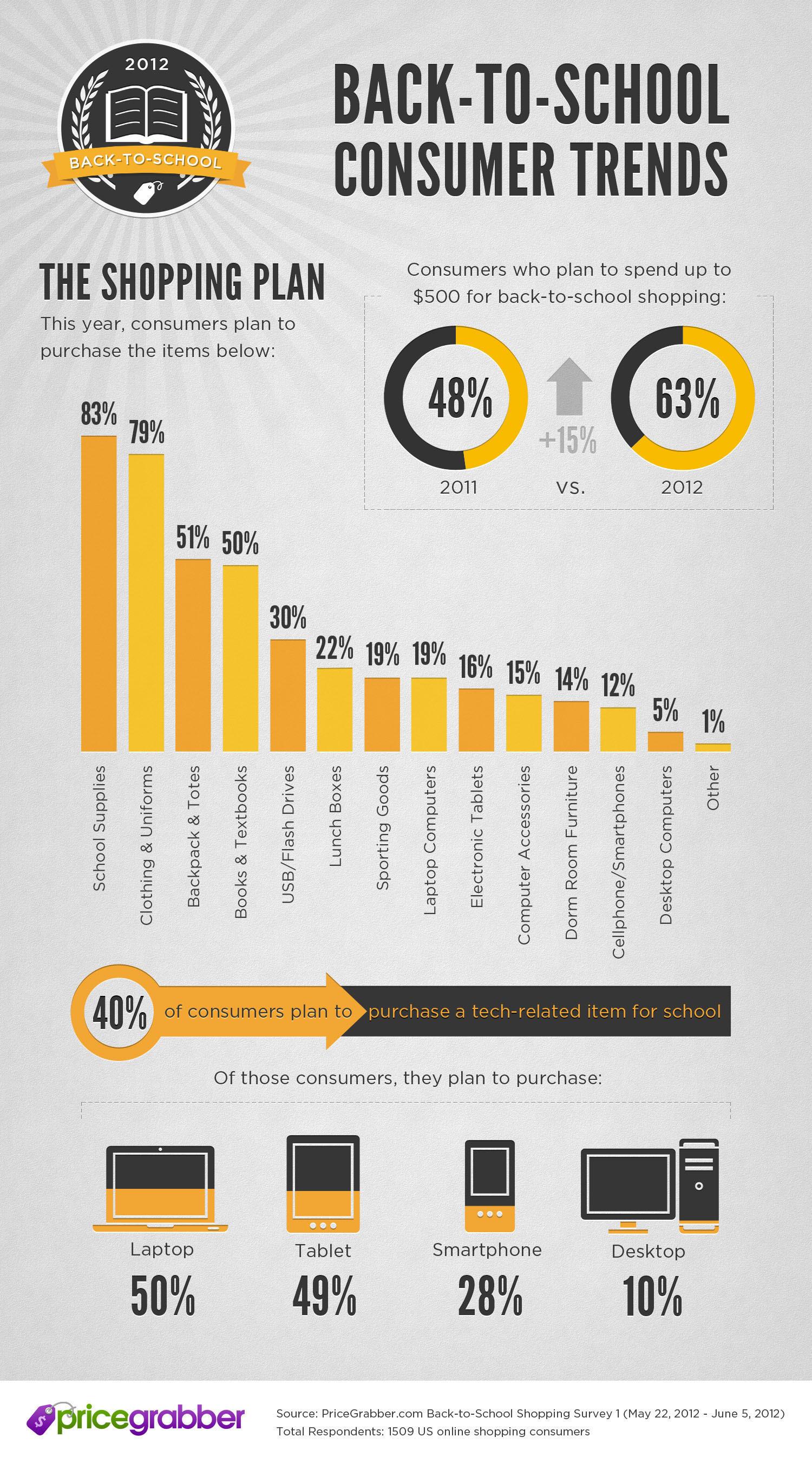 Back-To-School Consumer Trends.  (PRNewsFoto/PriceGrabber.com)