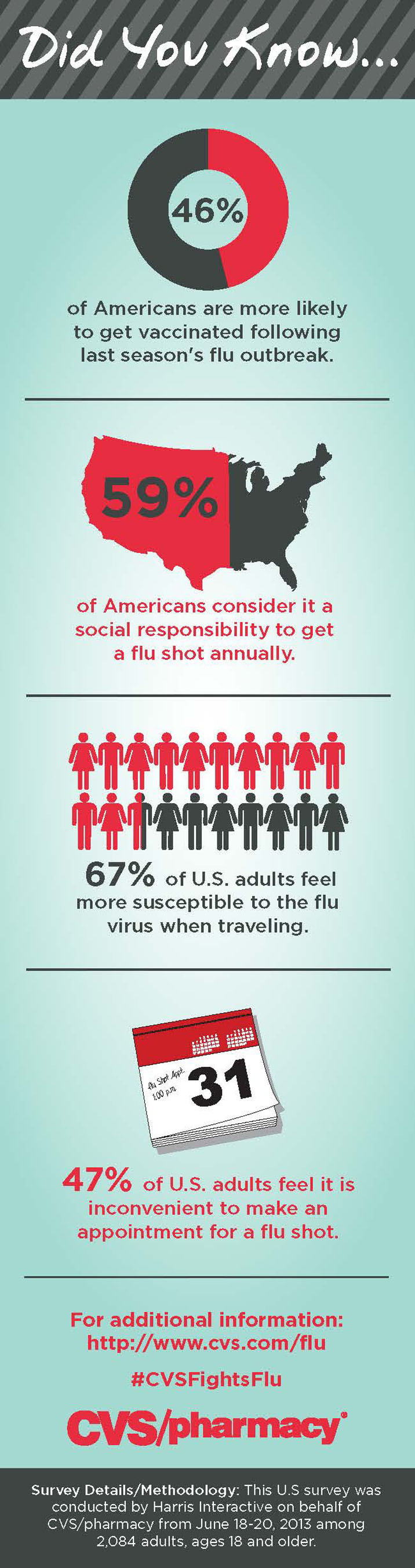 CVS/pharmacy Consumer Survey Finds Less than Half of Americans are More Likely to Get Vaccinated