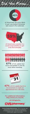 Highlights From CVS/pharmacy's Consumer Flu Survey.  (PRNewsFoto/CVS/pharmacy)