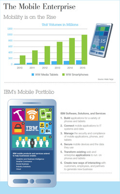 While the rapid growth and adoption of smartphones and tablets has created unimaginable opportunity, they have also created many challenges for organizations looking for innovative ways to harness these devices.  IBM software, solutions and services serves as the invisible thread that infuses automation and intelligence into mobile devices, enabling the broadest range of features and functions for today's mobile lifestyle.  (PRNewsFoto/IBM)