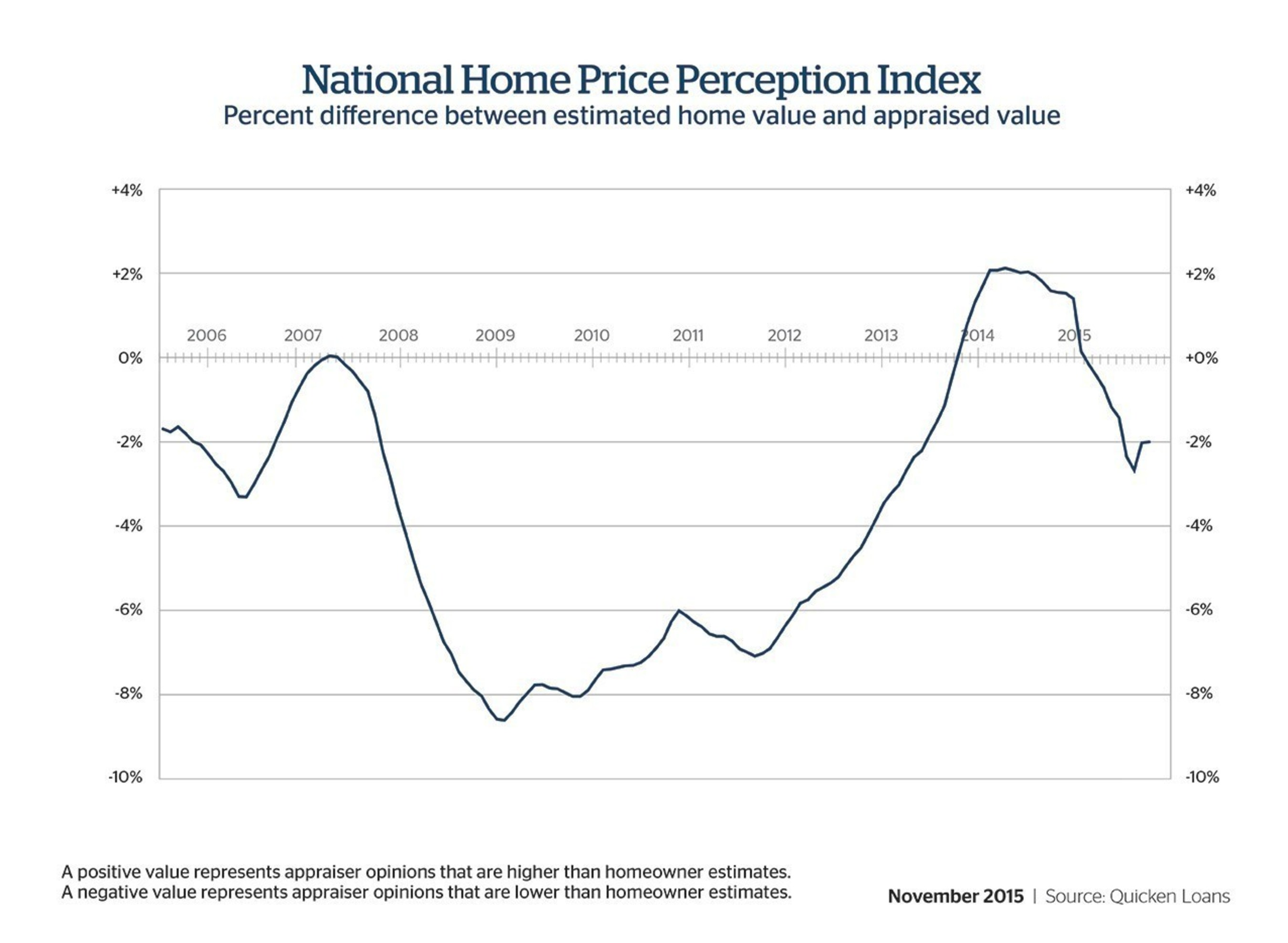 Perception Gap Between Homeowner and Appraiser Valuation Narrows Slightly in October