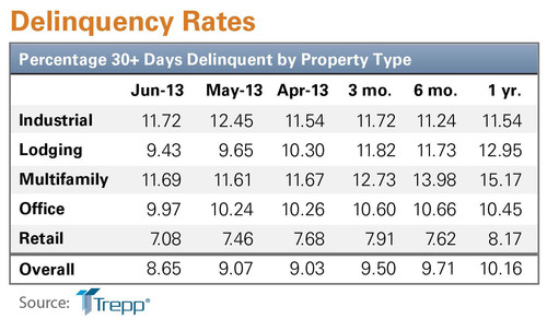 The Trepp CMBS Delinquency Rate posted its lowest level in almost three years in June.  (PRNewsFoto/Trepp, LLC)