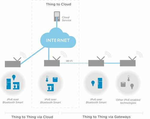 IoT with IPv6 over Bluetooth Smart, from Nordic Semiconductor (PRNewsFoto/Nordic Semiconductor)