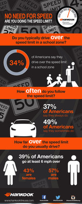 In its latest Gauge Index, Hankook Tire asked Americans just how well they follow the speed limit, especially in school zones.