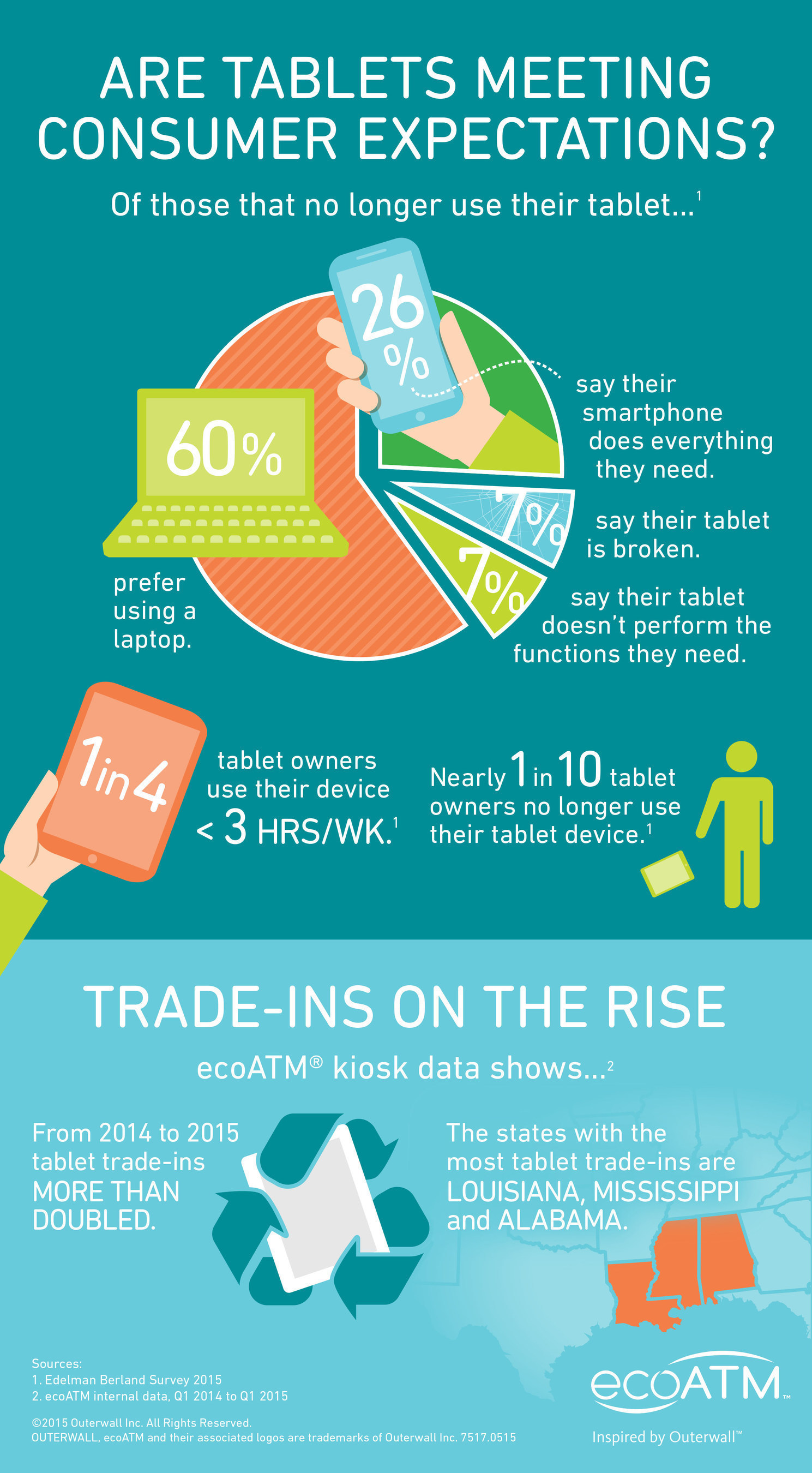 Are tablets falling out of favor? A survey from ecoATM found nearly one in 10 tablet owners are no longer using  ...