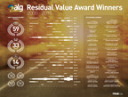 Land Rover, Toyota Capture Top Overall Brand Honors in ALG's 15th Annual Residual Value Awards