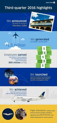 United Airlines Third-Quarter 2016 Highlights