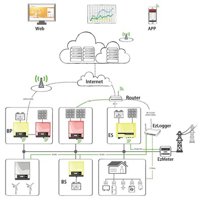 Structure of GoodWe's SEMS (Smart Energy Management System)