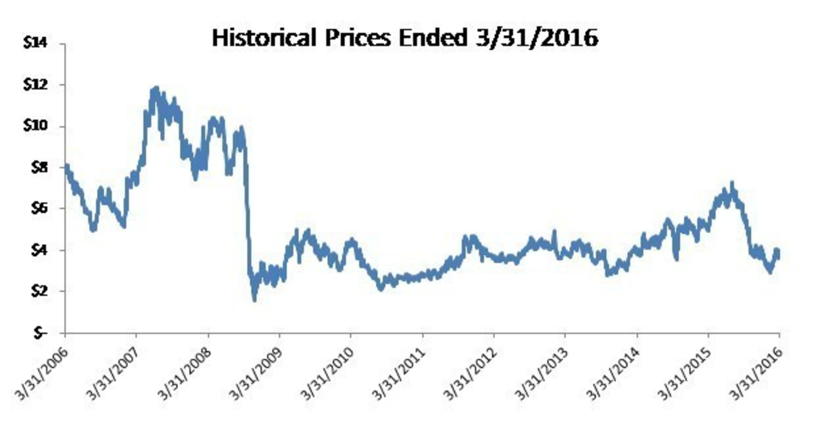 Historical Prices Ended 3/31/2016