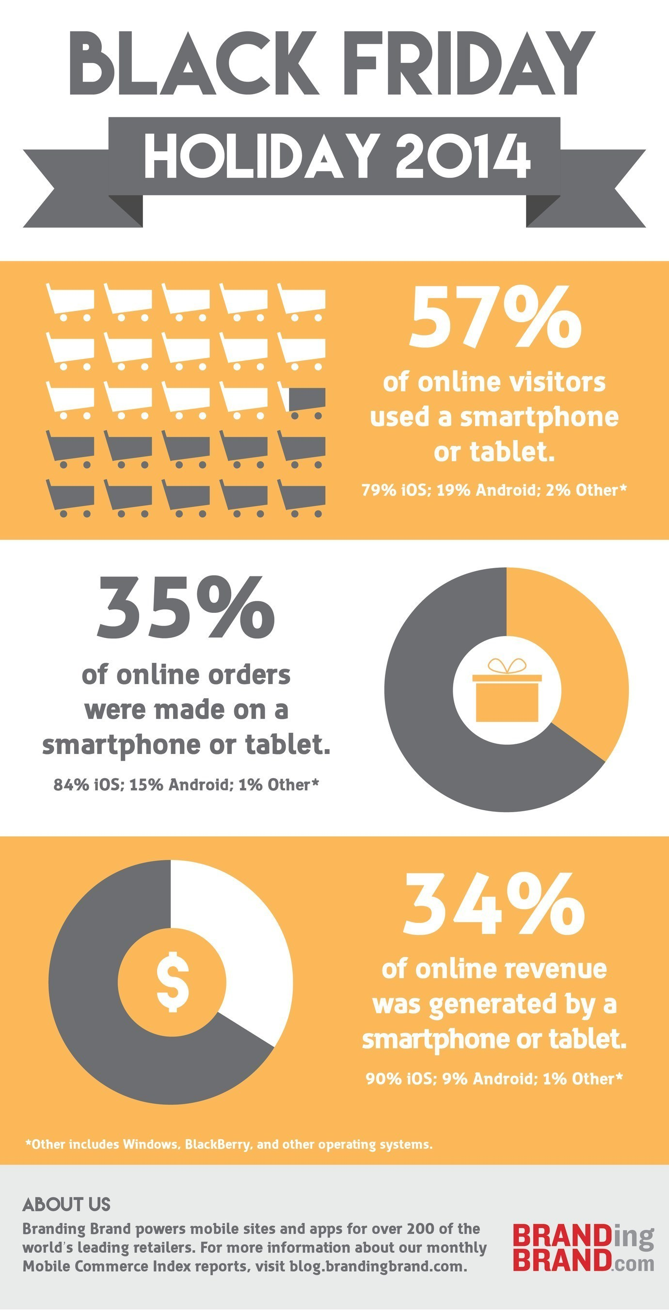 Black Friday 2014: Just over one-third of all online revenue came from shoppers on mobile devices, up 48 ...
