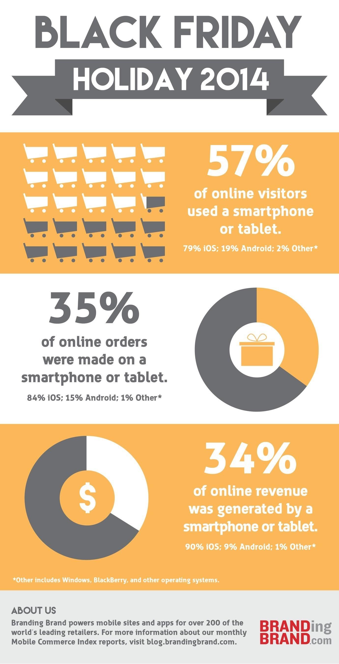 one third of black friday online revenue was mobile. Black Bedroom Furniture Sets. Home Design Ideas