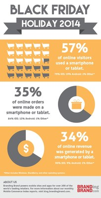 Black Friday 2014: Just over one-third of all online revenue came from shoppers on mobile devices, up 48 percent over last year. Ninety percent of these consumers were on Apple devices.