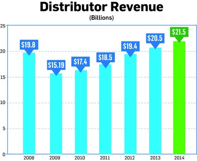 Distributor sales of promotional products hit a new record of $21.5 billion in 2014, ASI reports.
