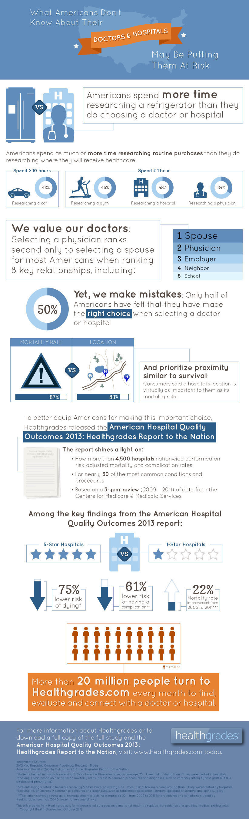 What Americans Don't Know About Their Doctors & Hospitals May Be Putting Them At Risk Source: Healthgrades.  ...