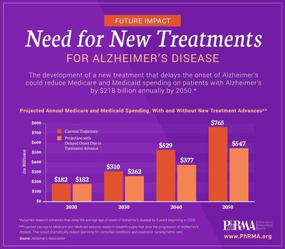 Need for New Treatments for Alzheimer's Disease