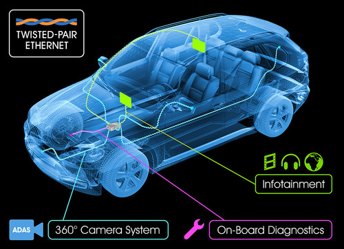Broadcom Corporation today announced the world's broadest automotive Ethernet portfolio, engineered to meet the rigorous qualifications and demands of the automotive semiconductor market. Broadcom's BroadR-Reach automotive solutions allow multiple in-vehicle systems (such as infotainment, on-board diagnostics and automated driver assistance) to simultaneously access information over unshielded single twisted pair cable. By eliminating cumbersome, shielded cabling, automotive manufacturers can significantly reduce connectivity costs and  ...