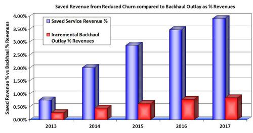 Global Backhaul Investment Gap of $9.2 Billion could increase Customer Churn