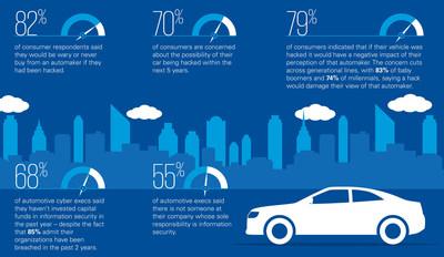 2016 KPMG Consumer Loss Barometer Study Key Cyber Automotive Findings