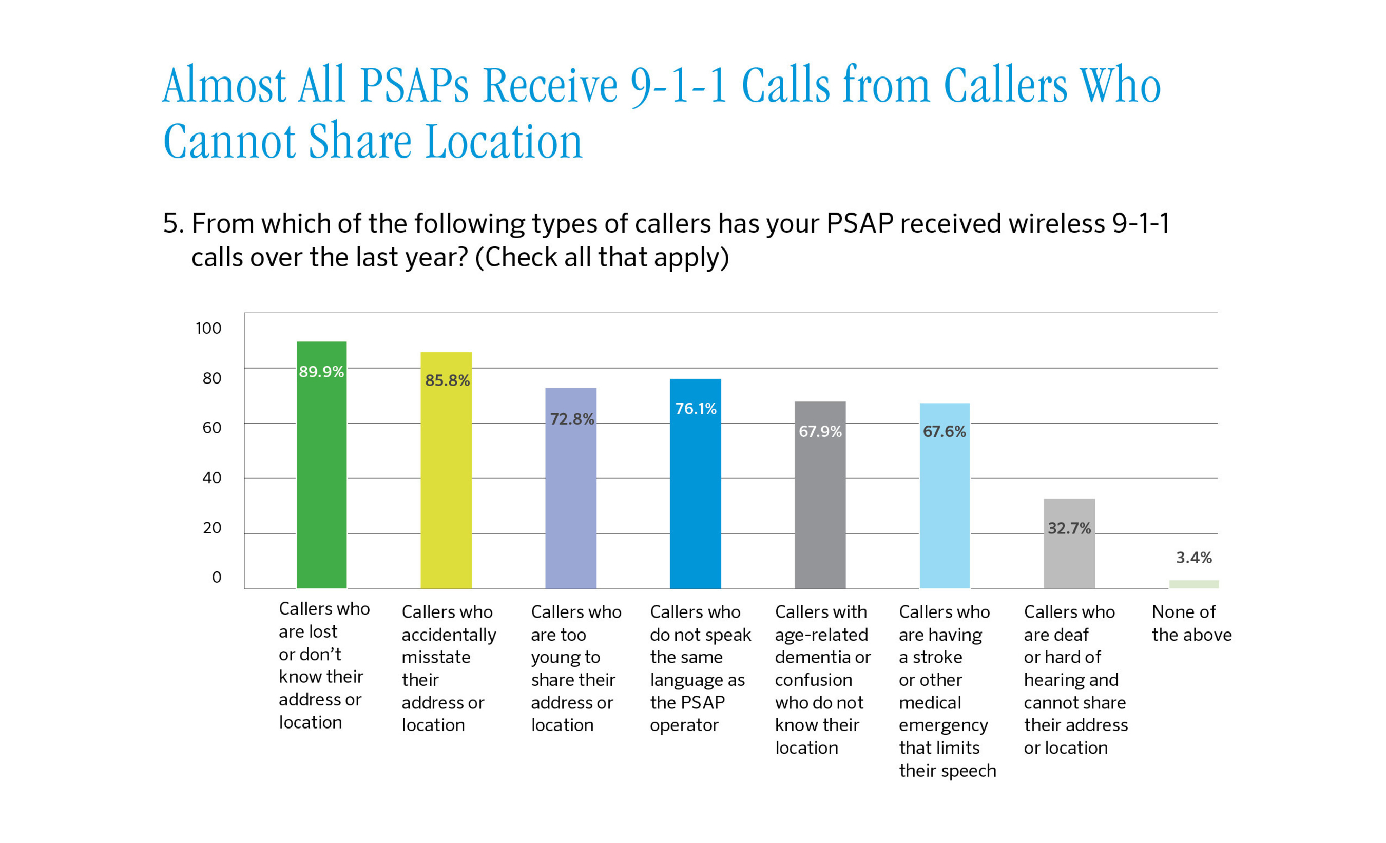 Nearly every 9-1-1 call center has received calls in the last year from callers who could not share their locations. Source: Find Me 911 survey (PRNewsFoto/Find Me 911 Coalition)