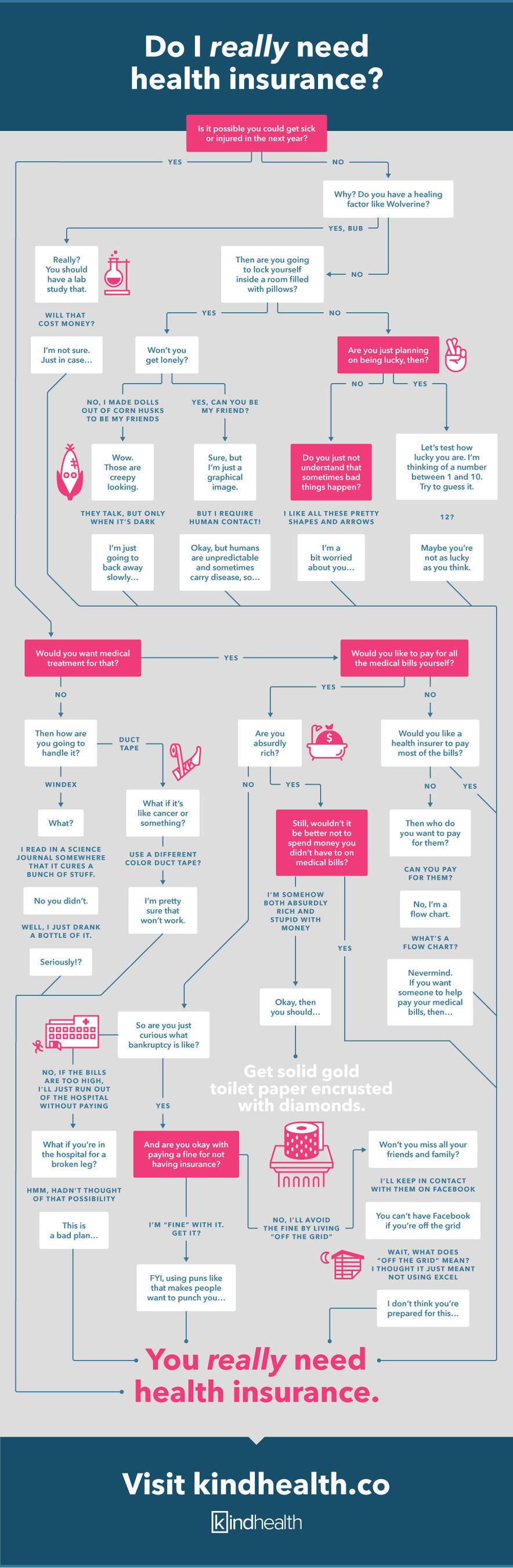 Infographic - Do I Really Need Health Insurance