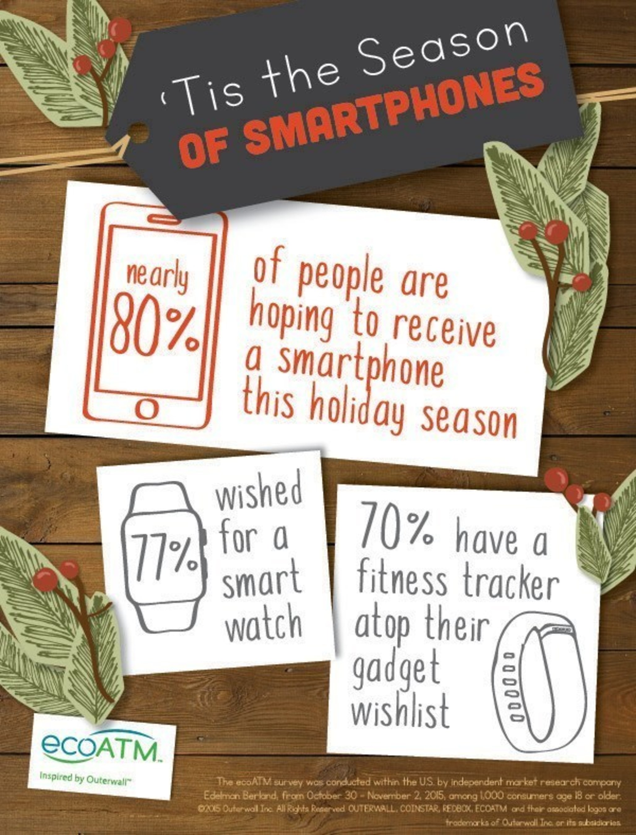 ecoATM survey finds that nearly 80 percent of respondents are hoping to receive a smartphone this holiday season, followed closely by a smartwatch (77 percent) and fitness band/tracker (70 percent)
