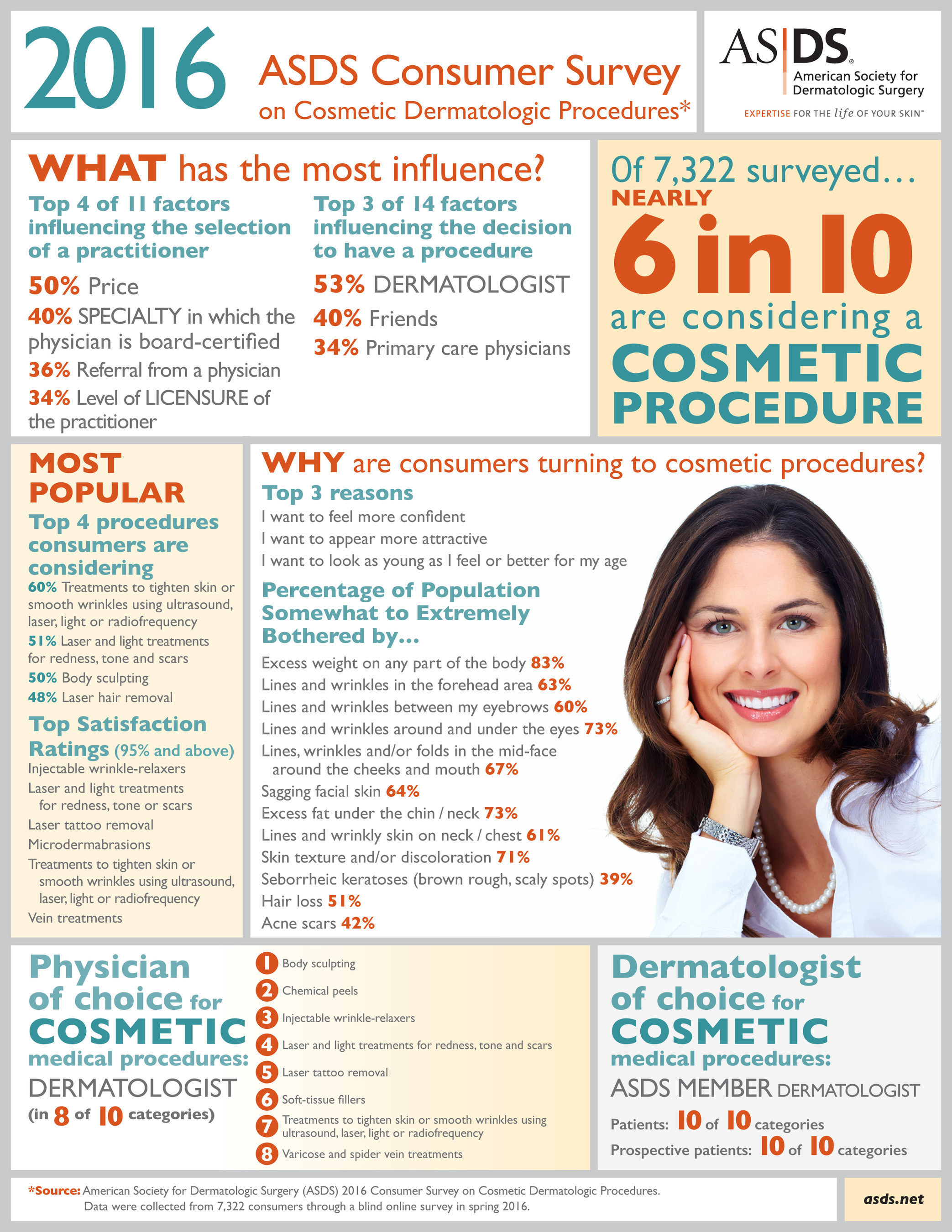 Nearly 60 percent of consumers now say they are considering a cosmetic treatment, up from 30 percent in 2013, according to the ASDS Consumer Survey on Cosmetic Dermatologic Procedures.