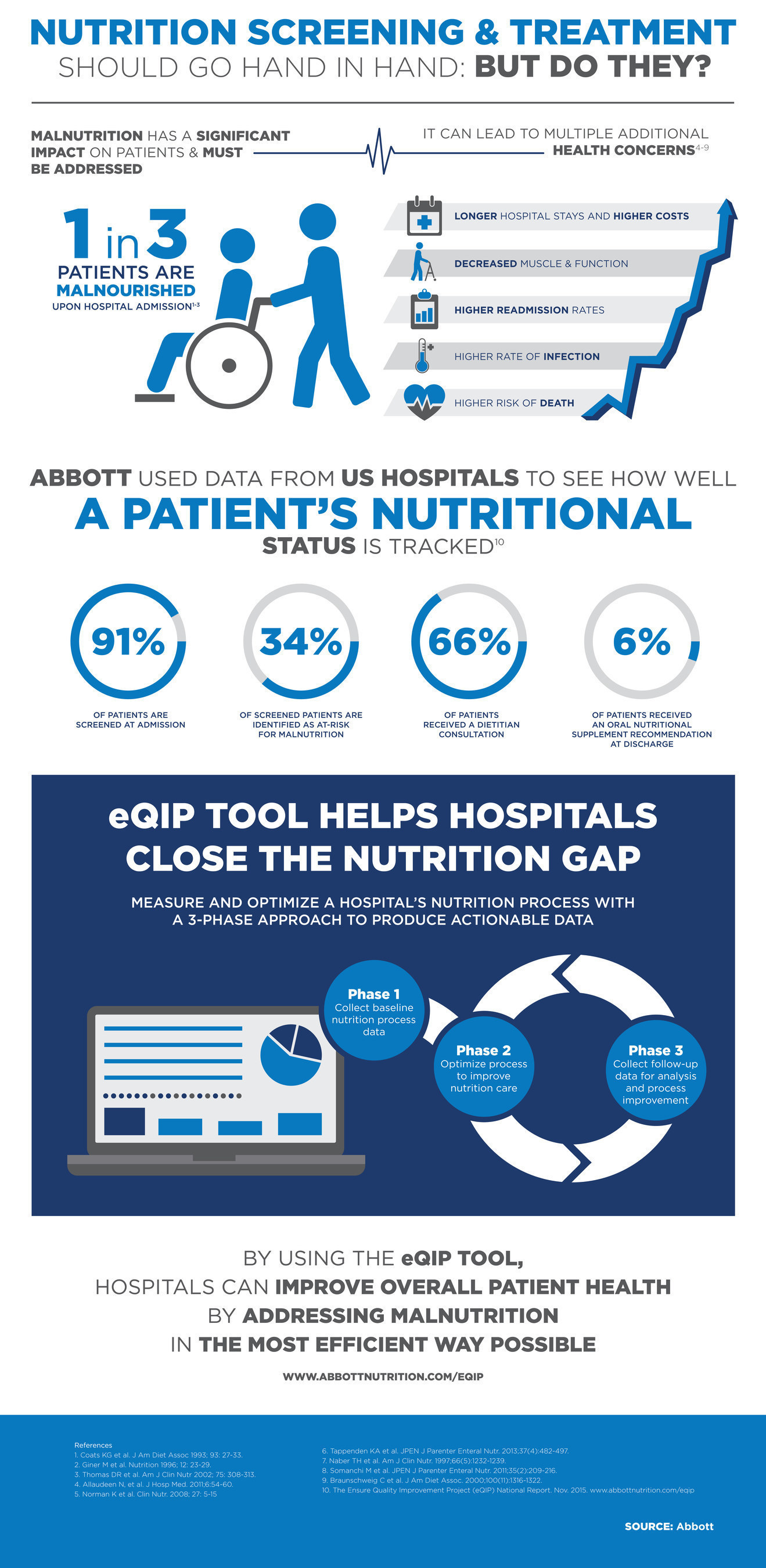 A closer look at tracking and treating malnutrition in the hospital.