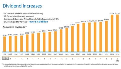 Dividend Increases (PRNewsFoto/Realty Income Corporation) (PRNewsFoto/Realty Income Corporation)