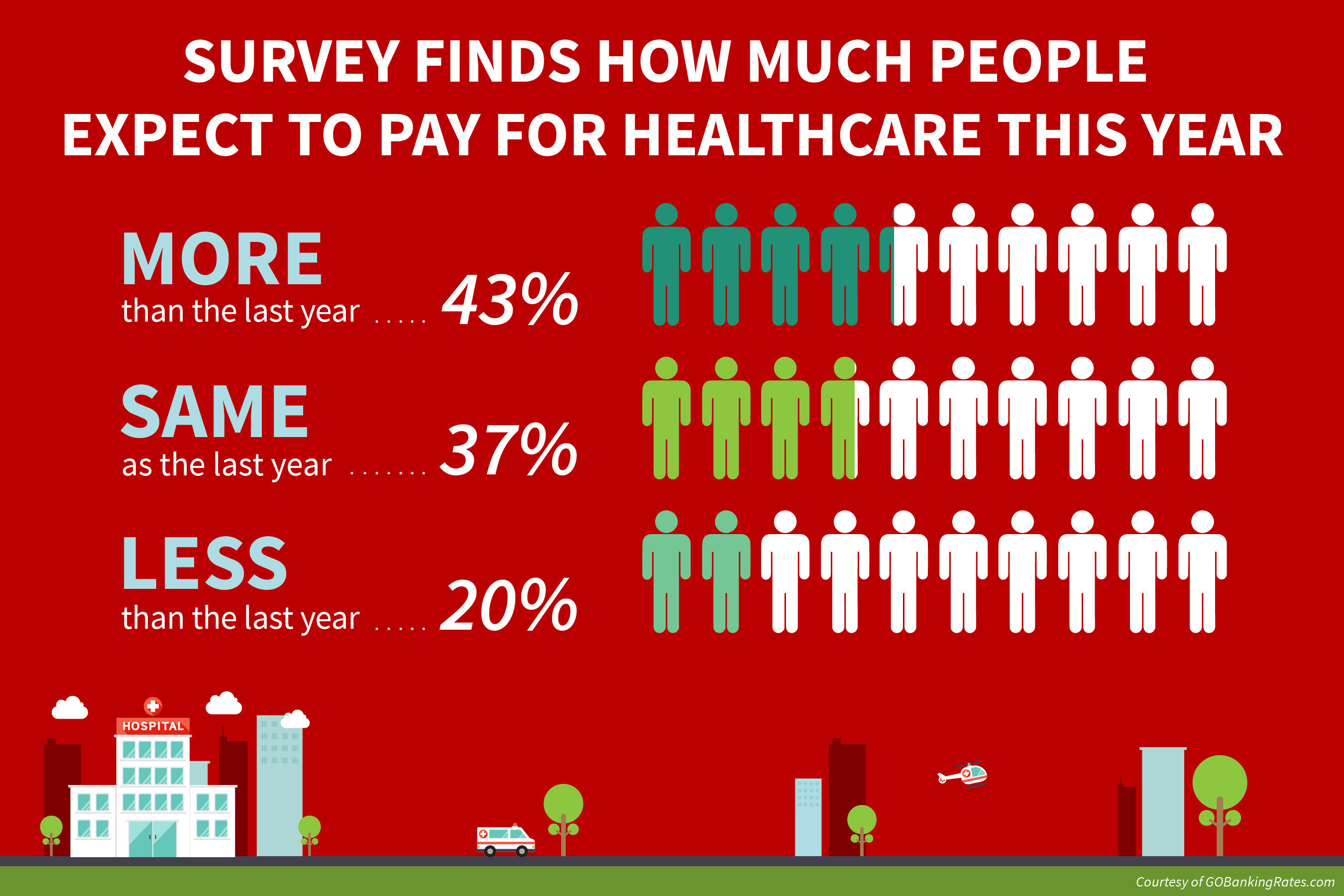 GOBankingRates survey finds how much Americans expect to pay for healthcare in 2016.