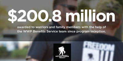 Wounded Warrior Project(R) hits huge milestone.
