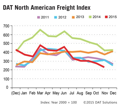 Spot market freight volume continues seasonal decline, down 15 percent in November, month over month. A decline in demand for flatbed trucks is the primary driver.