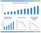 BSB Bancorp, Inc. Performance Graphs