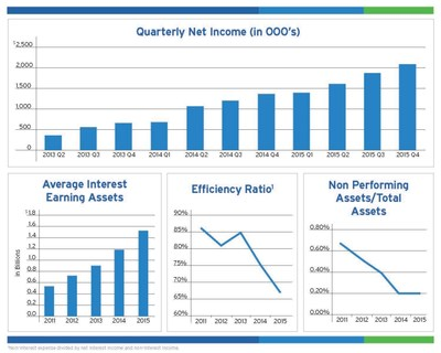 BSB Bancorp, Inc. Performance Graphs