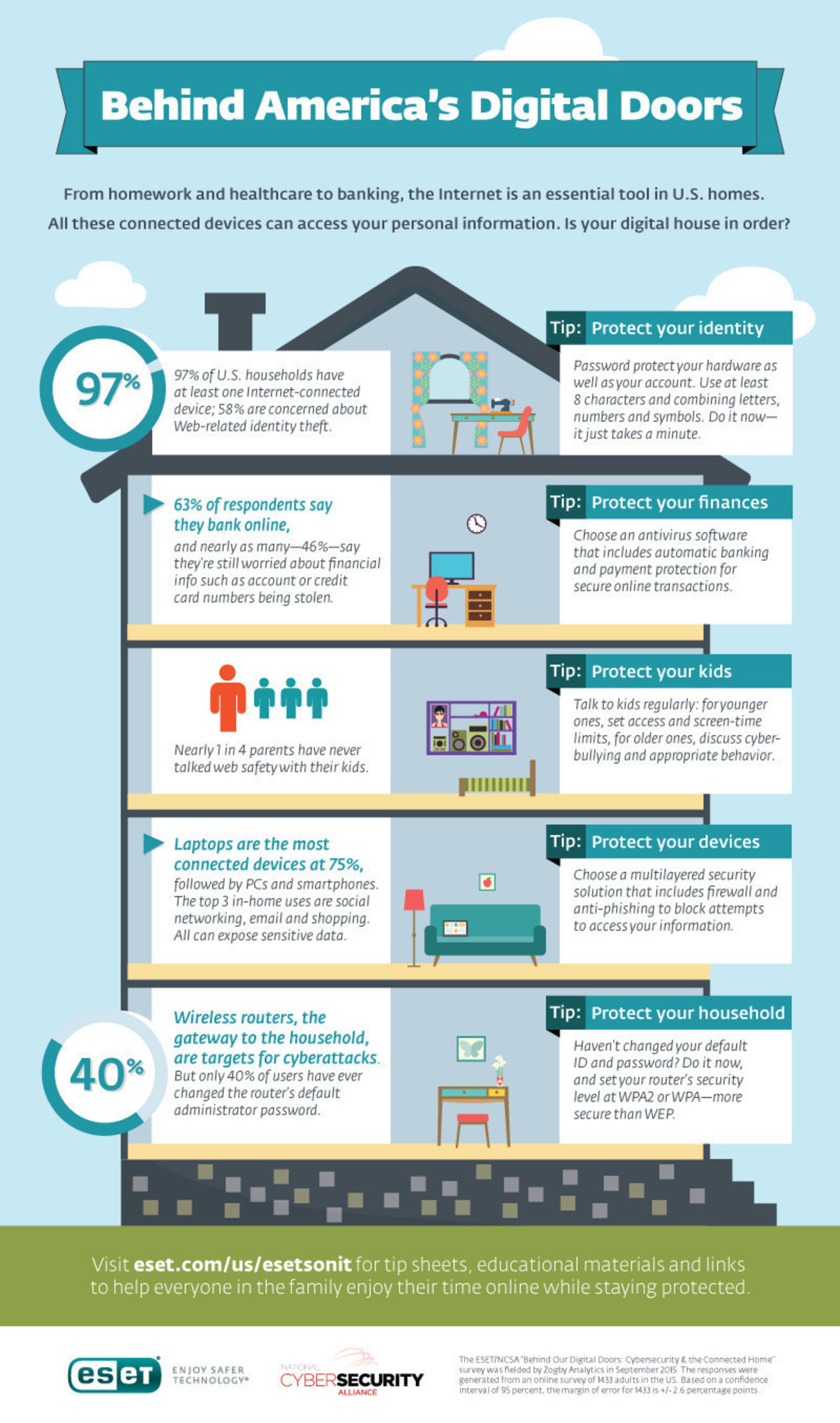 ESET and National Cyber Security Alliance Study Reveals Almost 80 Percent of American Homes Feel Cyber Secure Despite Unsecured Digital Doors