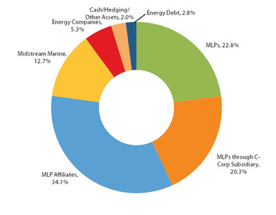 Salient MLP & Energy Infrastructure Fund Announces Net Asset Value as of May 31, 2012 and Provides Fund Update