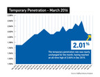 Temporary Penetration Rate March 2016