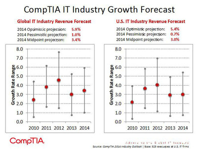 CompTIA forecasts a 2014 growth rate of 3.4 percent for the global IT industry, with upside potential of 5.9 percent. The U.S forecast is slightly lower: 3 percent, with upside potential of 5.4 percent.  (PRNewsFoto/CompTIA)